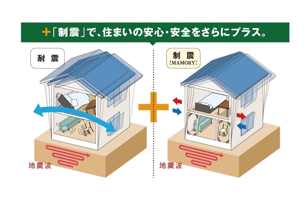 フォトギャラリー 施工例 制震ダンパー標準装備